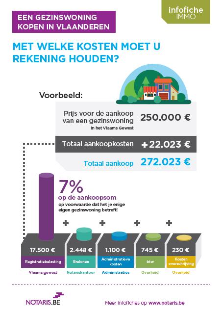 Een gezinswoning kopen in Vlaanderen: gedaan met het 'klein' beschrijf!